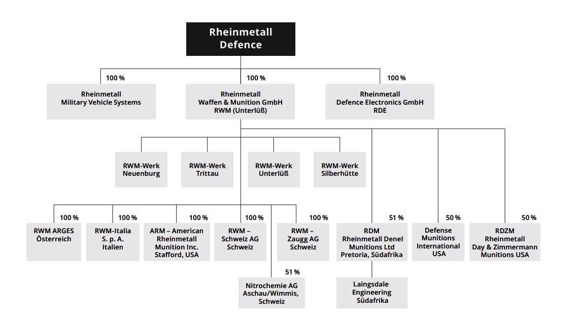 rheinmetall strukturbaum